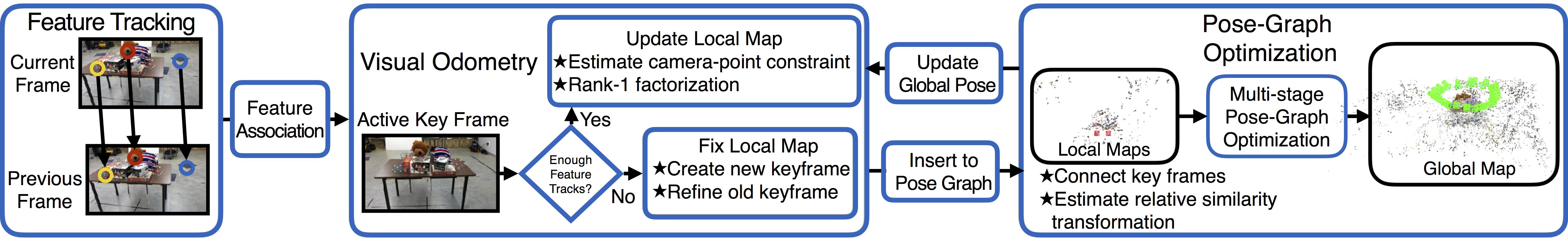 GSLAM: Initialization-robust Monocular Visual SLAM via
